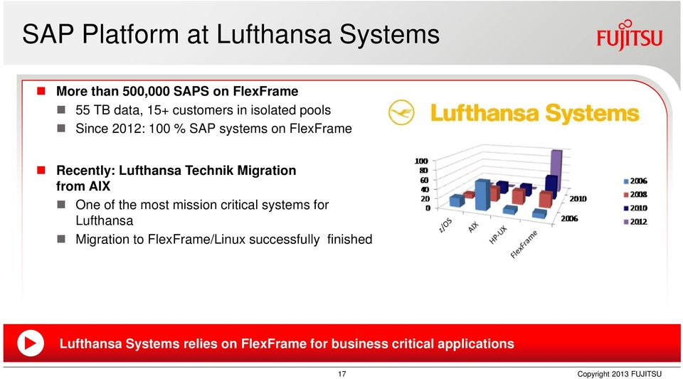 AIX One of the most mission critical systems for Lufthansa Migration to FlexFrame/Linux successfully