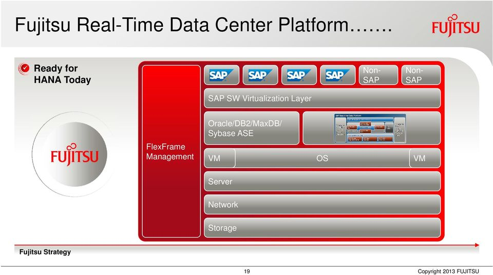 Virtualization Layer Oracle/DB2/MaxDB/ Sybase ASE