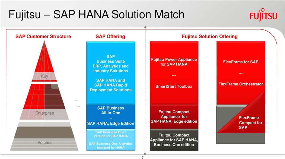 FlexFrame Orchestrator Enterprise Volume SAP Business All-in-One -- SAP HANA, Edge Edition SAP Business One / Version for SAP HANA --- SAP Business One
