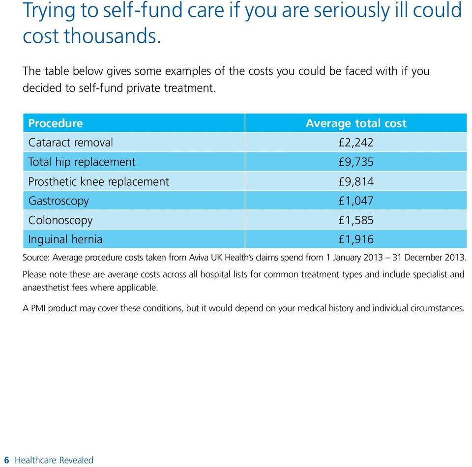 procedure costs taken from Aviva UK Health s claims spend from 1 January 2013 31 December 2013.