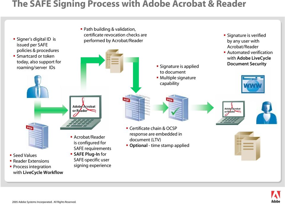 any user with Acrobat/Reader Automated verification with Adobe LiveCycle Document Security Seed Values Reader Extensions Process integration with LiveCycle Workflow Acrobat/Reader