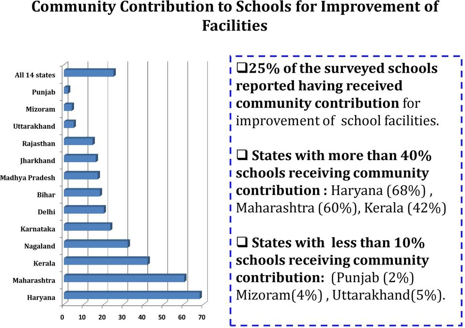 All 14 states Punjab Mizoram Uttarakhand Rajasthan States with more than 40% schools receiving community contribution : Haryana (68%),
