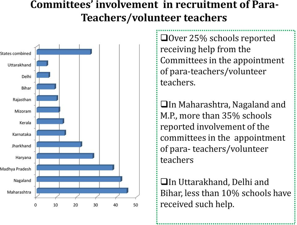 , more than 35% schools reported involvement of the committees in the appointment of para- teachers/volunteer teachers Mizoram Kerala