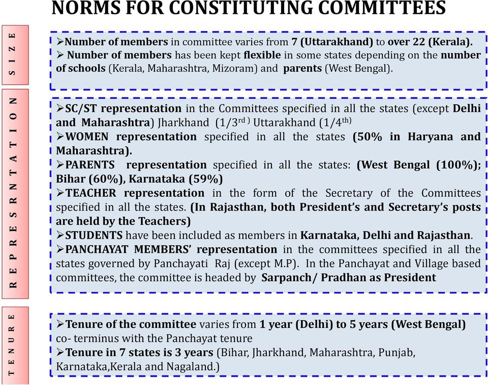 R E P R E S R N T A T I O N SC/ST representation in the Committees specified in all the states (except Delhi and Maharashtra) Jharkhand (1/3 rd ) Uttarakhand (1/4 th) WOMEN representation specified