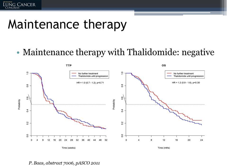 Thalidomide until progression No further treatment Thalidomide until progression HR = 1.0 (0.7-1.2), p=0.