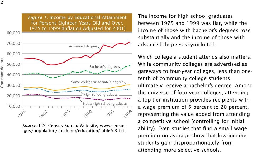 flat, while the income of those with bachelor s degrees rose substantially and the income of those with advanced degrees skyrocketed.