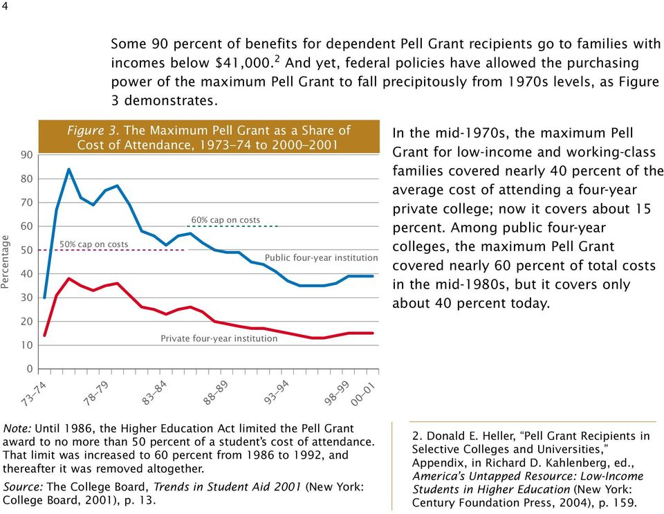 The Maximum Pell Grant as a Share of Cost of Attendance, 1973 74 to 2000 2001 50% cap on costs 60% cap on costs Public four-year institution In the mid-1970s, the maximum Pell Grant for low-income