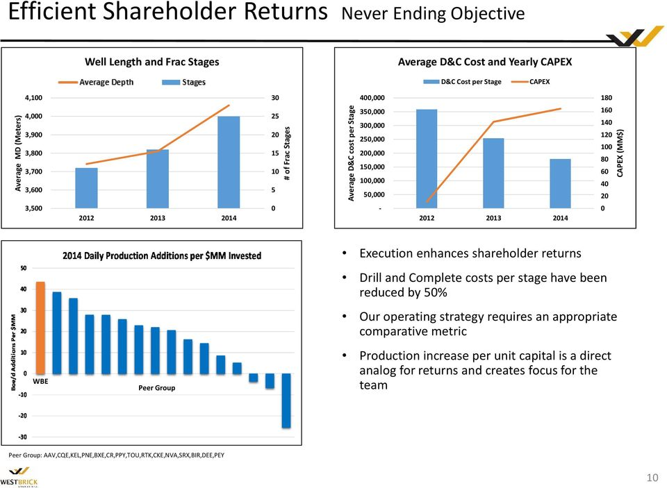140 120 100 80 60 40 20 0 CAPEX (MM$) WBE Peer Group Execution enhances shareholder returns Drill and Complete costs per stage have been reduced by 50% Our operating strategy requires an