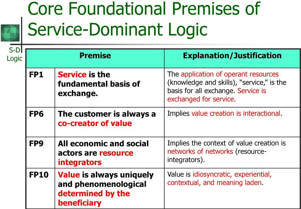 the beneficiary The application of operant resources (knowledge and skills), service, is the basis for all exchange. Service is exchanged for service.