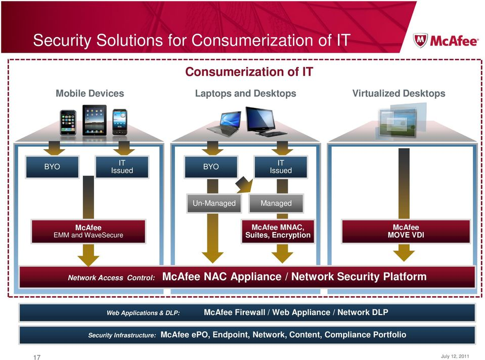 McAfee MOVE VDI Network Access Control: McAfee NAC Appliance / Network Security Platform Web Applications & DLP: