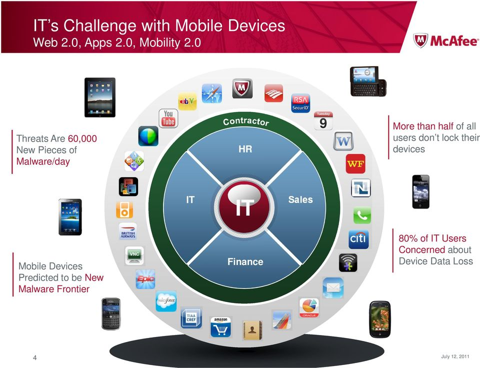 users don t lock their devices IT IT Sales Mobile Devices Predicted to