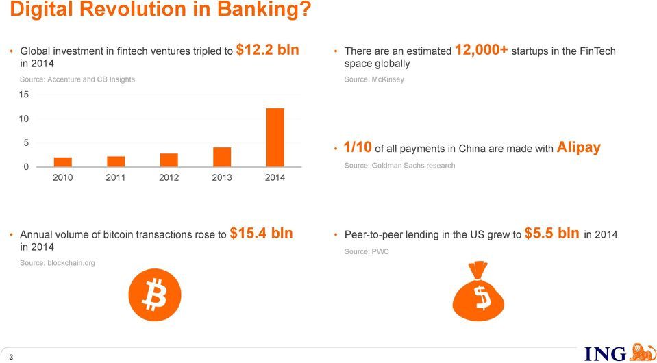 Source: McKinsey 10 5 0 2010 2011 2012 2013 2014 1/10 of all payments in China are made with Alipay Source: Goldman Sachs