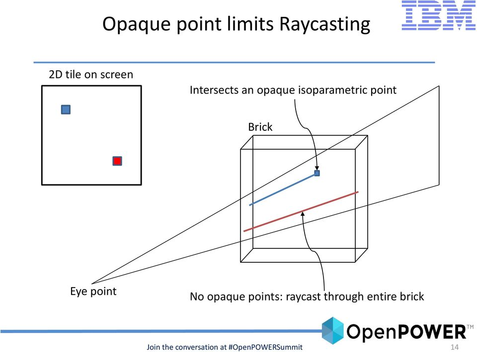 Eye point No opaque points: raycast through