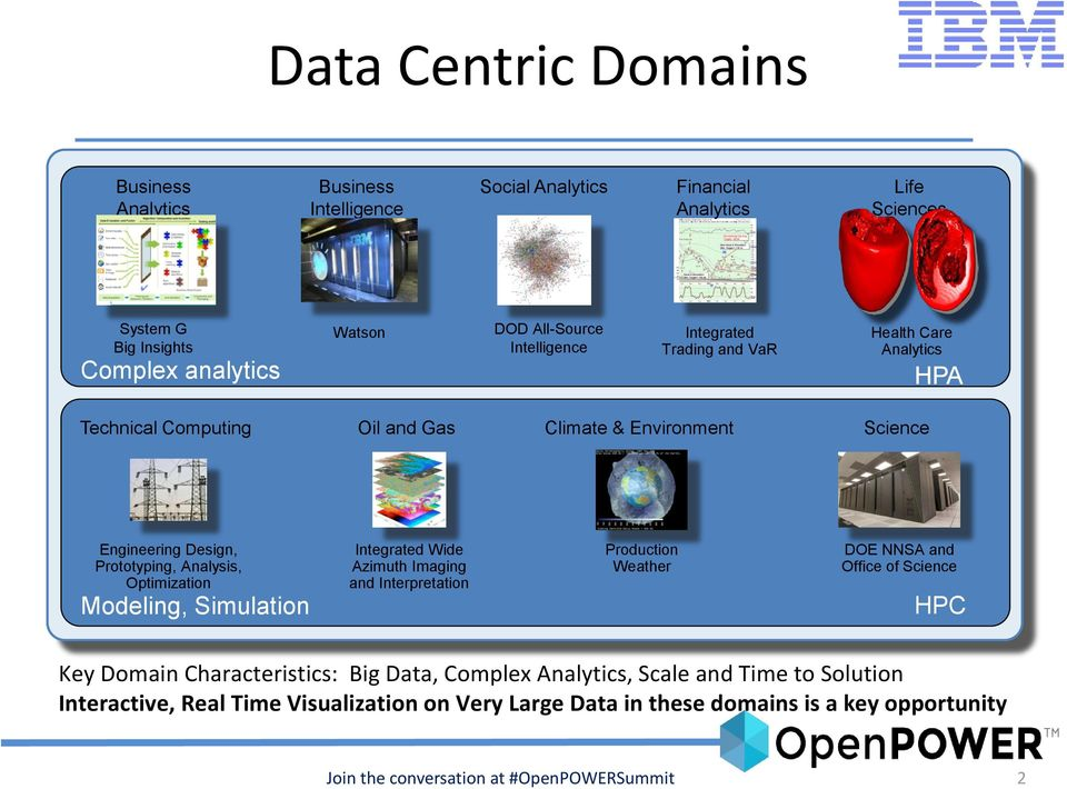 Optimization Modeling, Simulation Integrated Wide Azimuth Imaging and Interpretation Production Weather DOE NNSA and Office of Science HPC Key Domain Characteristics: Big Data,