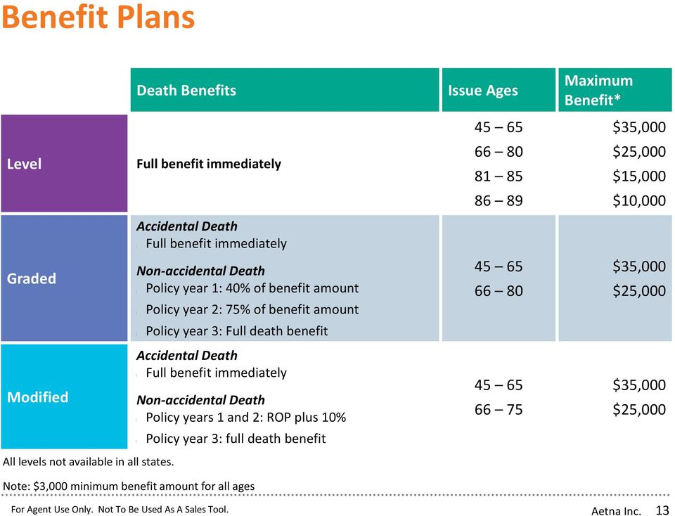 Full death benefit Accidental Death Full benefit immediately Non-accidental Death years 1 and 2: ROP plus 10% Policy year 3: full death benefit Issue