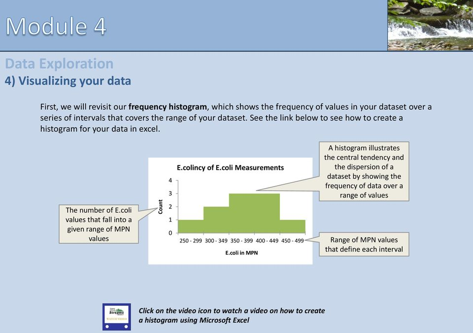 coli Measurements A histogram illustrates the central tendency and the dispersion of a dataset by showing the frequency of data over a range of values The number of E.