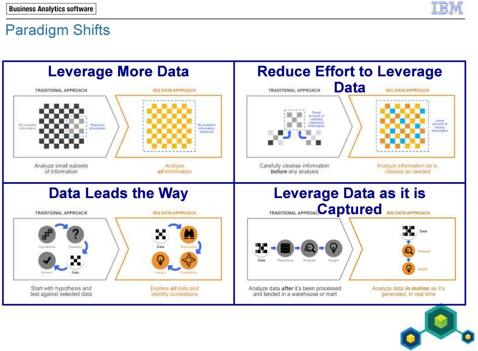 Leverage Data Data Leads the