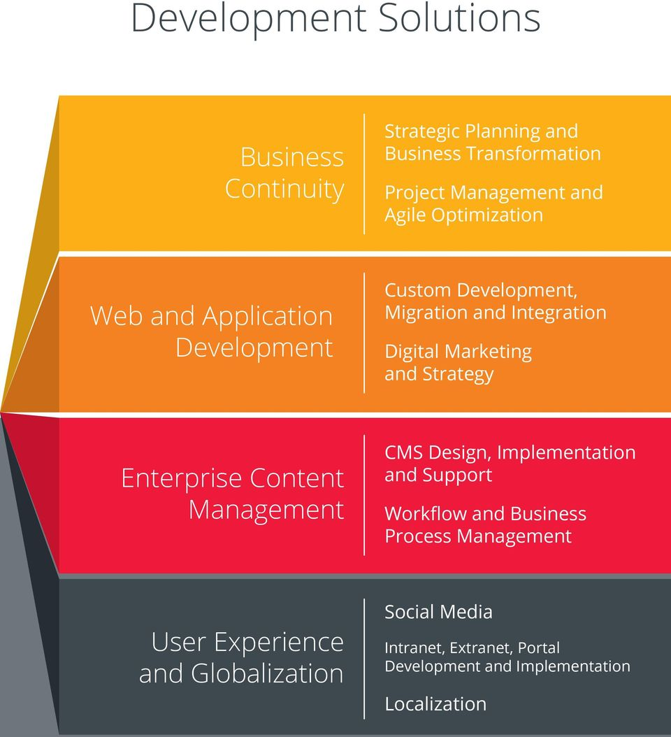 and Strategy Enterprise Content Management CMS Design, Implementation and Support Workflow and Business Process
