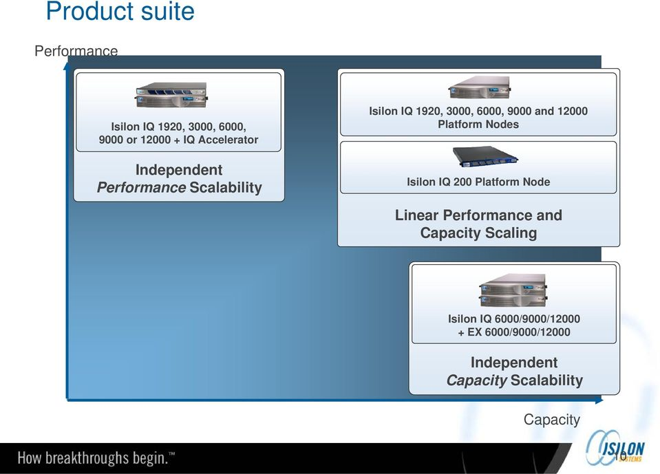 Platform Nodes Isilon IQ 200 Platform Node Linear Performance and Capacity Scaling