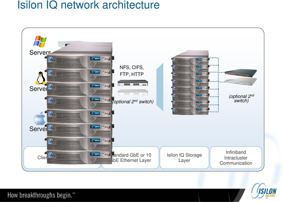 Client/Application Layer Standard GbE or 10 GbE Ethernet