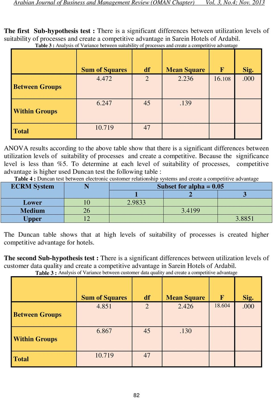 139 Total 10.719 47 ANOVA results according to the above table show that there is a significant differences between utilization levels of suitability of processes and create a competitive.