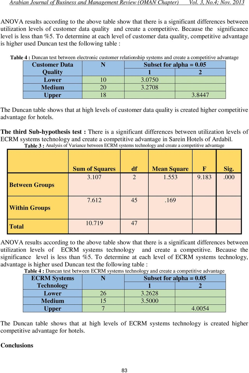 To determine at each level of customer data quality, competitive advantage is higher used Duncan test the following table : Table 4 : Duncan test between electronic customer relationship systems and