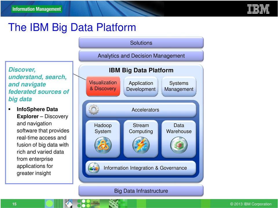 varied data from enterprise applications for greater insight Visualization & Discovery Hadoop System IBM Big Data Platform Application