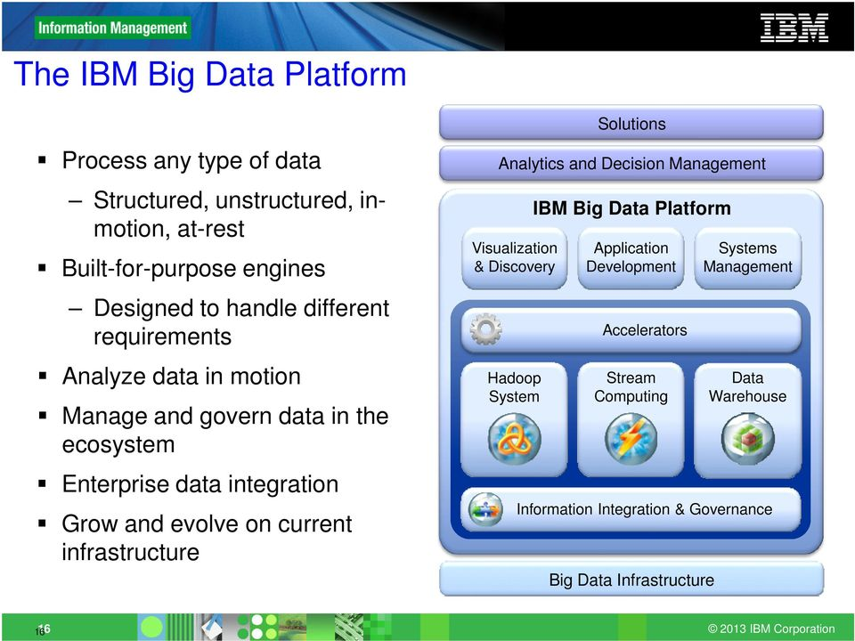 on current infrastructure Solutions Analytics and Decision Management Visualization & Discovery Hadoop System IBM Big Data Platform