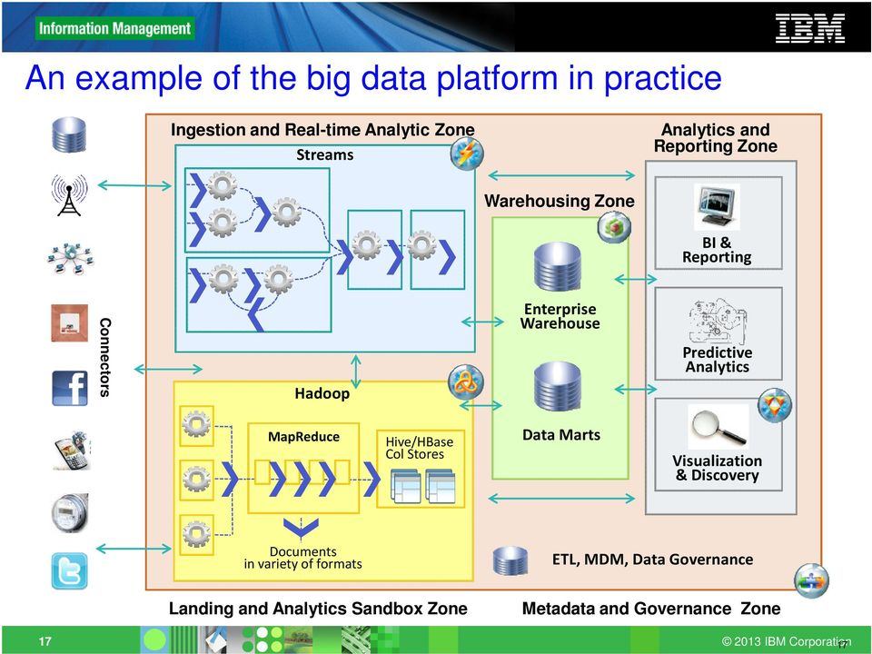 Predictive Analytics MapReduce Hive/HBase Col Stores Data Marts Visualization & Discovery Documents in