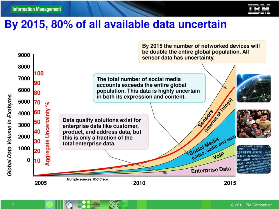 All sensor data has uncertainty. The total number of social media accounts exceeds the entire global population.