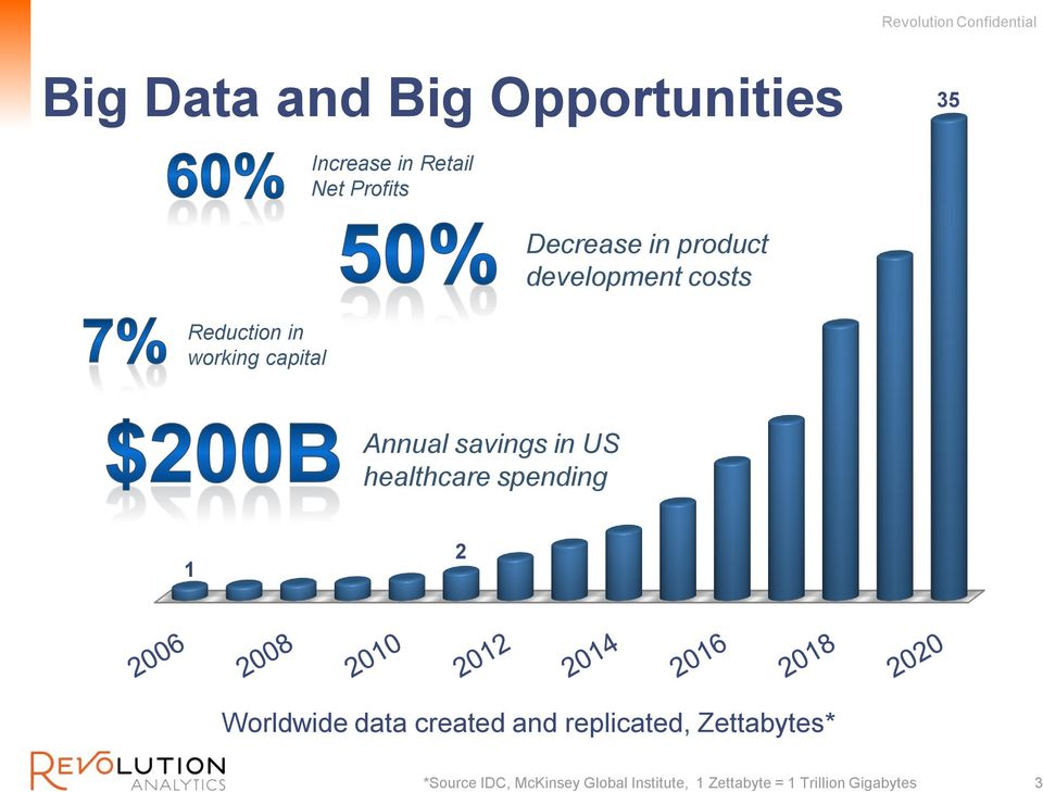 savings in US healthcare spending 1 2 Worldwide data created and replicated,