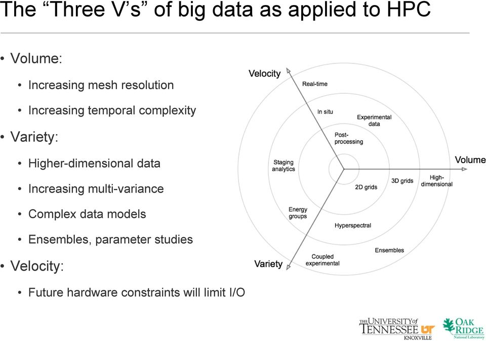 Higher-dimensional data Increasing multi-variance Complex data