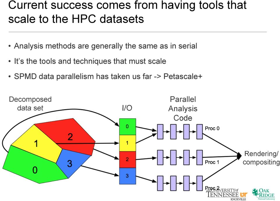 techniques that must scale SPMD data parallelism has taken us far ->