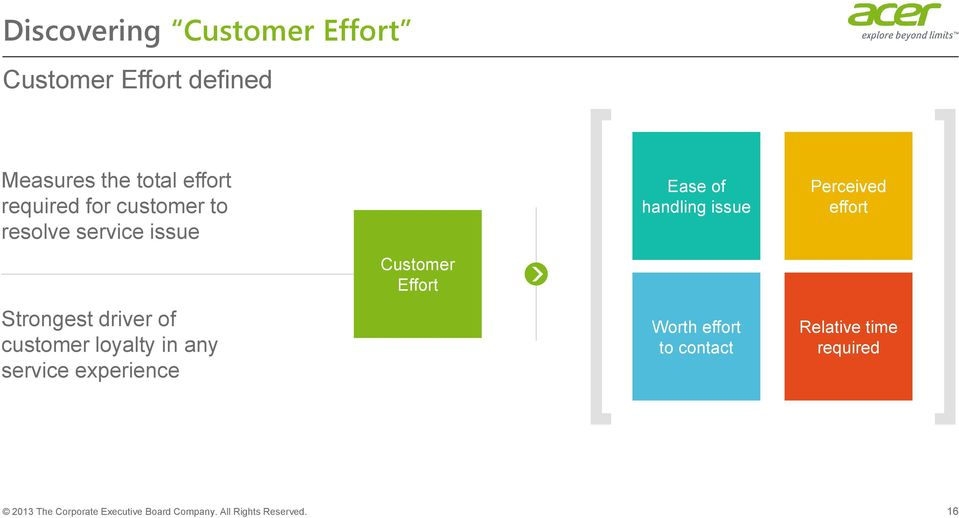experience Customer Effort Ease of handling issue Worth effort to contact Perceived