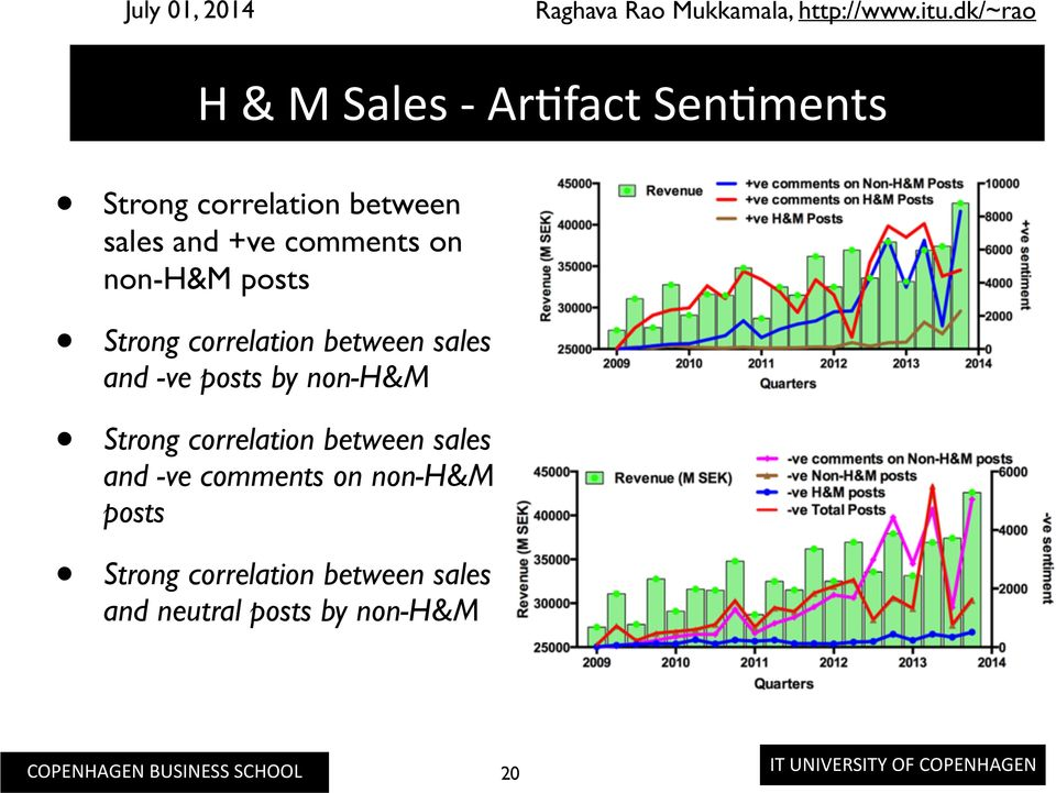posts by non-h&m Strong correlation between sales and -ve comments on