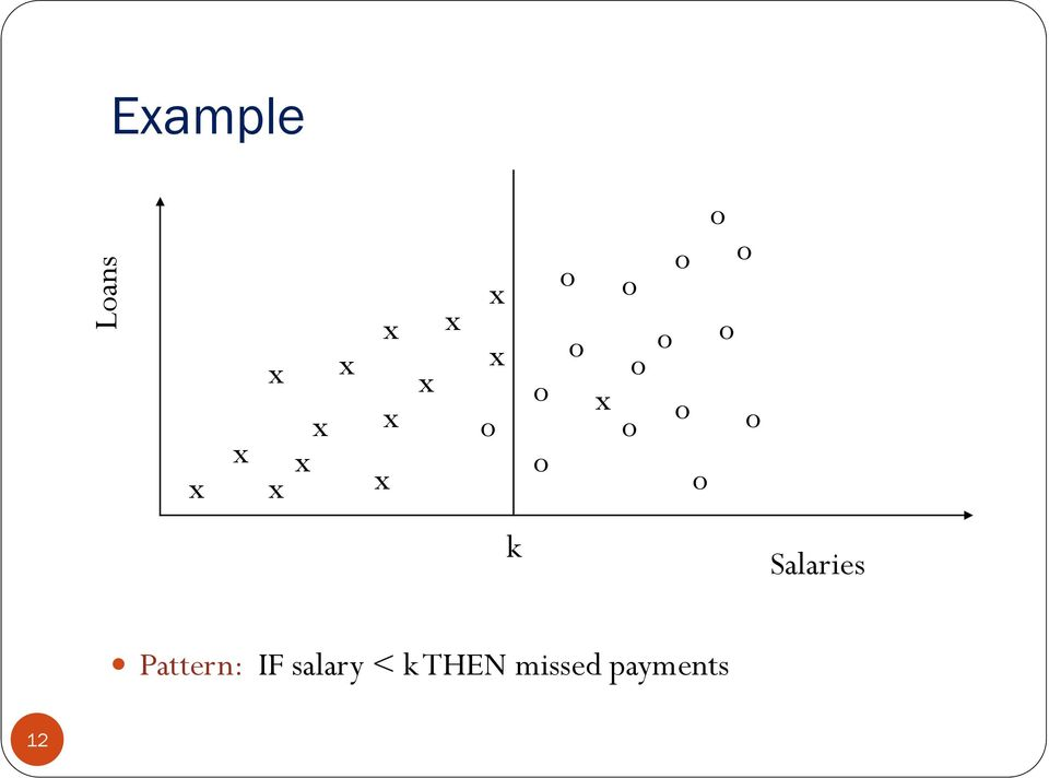 o o o o k Salaries Pattern: IF