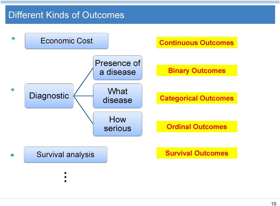 disease Binary Outcomes What disease Categorical