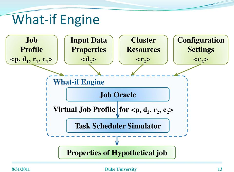 Engine Job Oracle Virtual Job Profile for <p, d 2, r 2, c 2 > Task