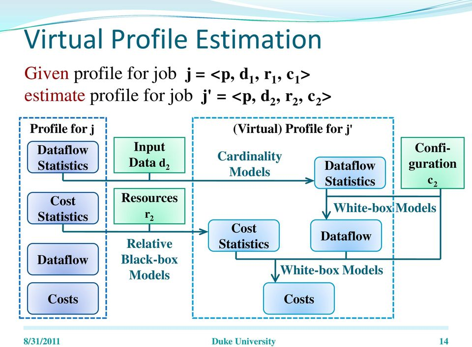 Resources r 2 Relative Black-box Models (Virtual) Profile for j' Cardinality Models Cost Statistics