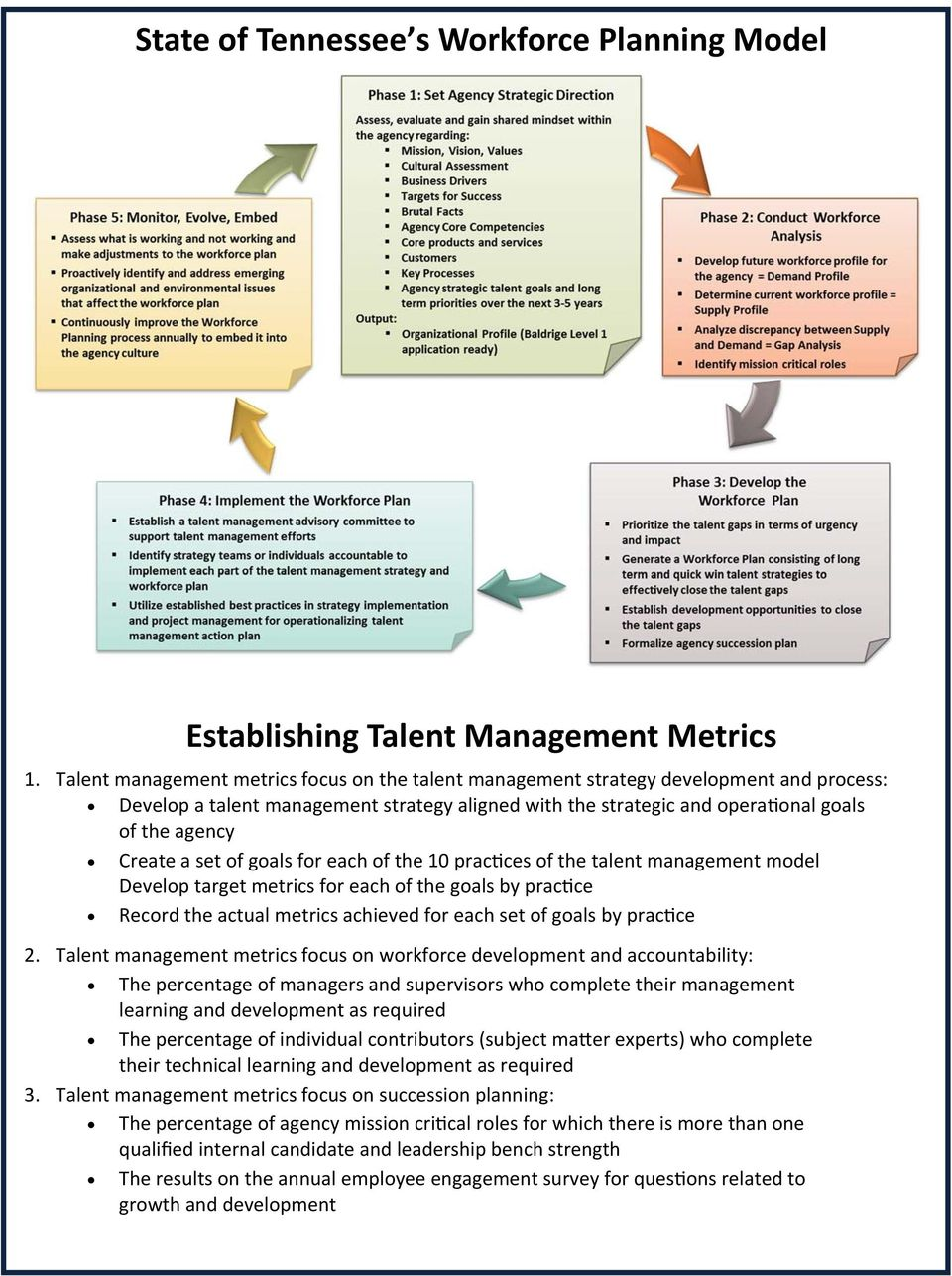 set of goals for each of the 10 prac ces of the talent management model Develop target metrics for each of the goals by prac ce Record the actual metrics achieved for each set of goals by prac ce 2.