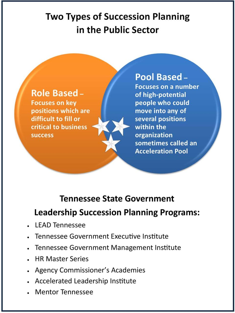 Government Execu ve Ins tute Tennessee Government Management Ins tute HR