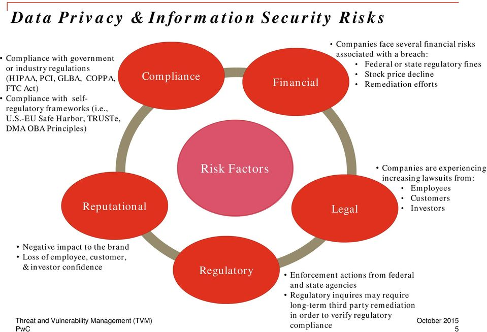 -EU Safe Harbor, TRUSTe, DMA OBA Principles) Compliance Financial Companies face several financial risks associated with a breach: Federal or state regulatory fines Stock price decline