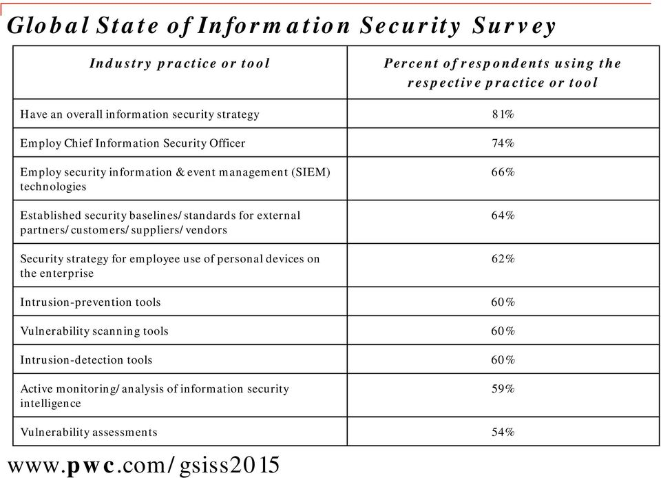 external partners/customers/suppliers/vendors Security strategy for employee use of personal devices on the enterprise 66% 64% 62% Intrusion-prevention tools 60%