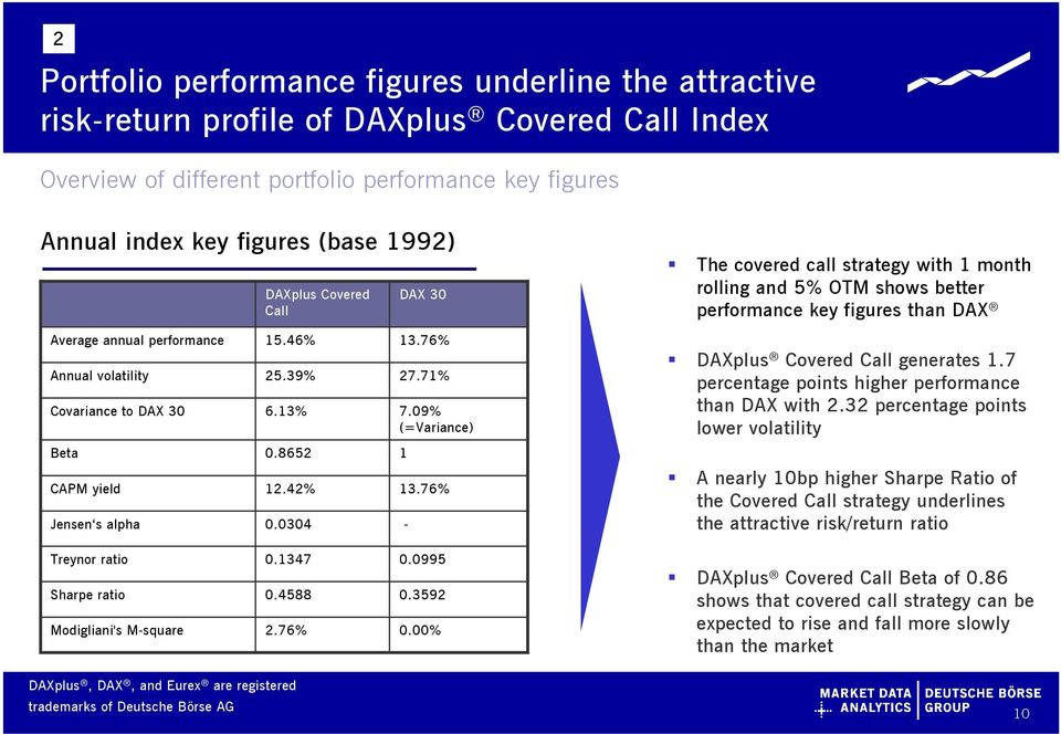15.46% 25.39% 6.13% 13.76% 27.71% 7.09% (=Variance) DAXplus Covered Call generates 1.7 percentage points higher performance than DAX with 2.