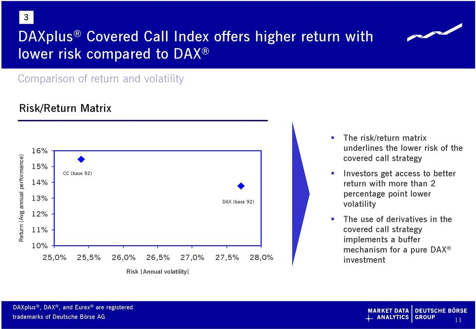 volatility] The risk/return matrix underlines the lower risk of the covered call strategy Investors get access to better return with more