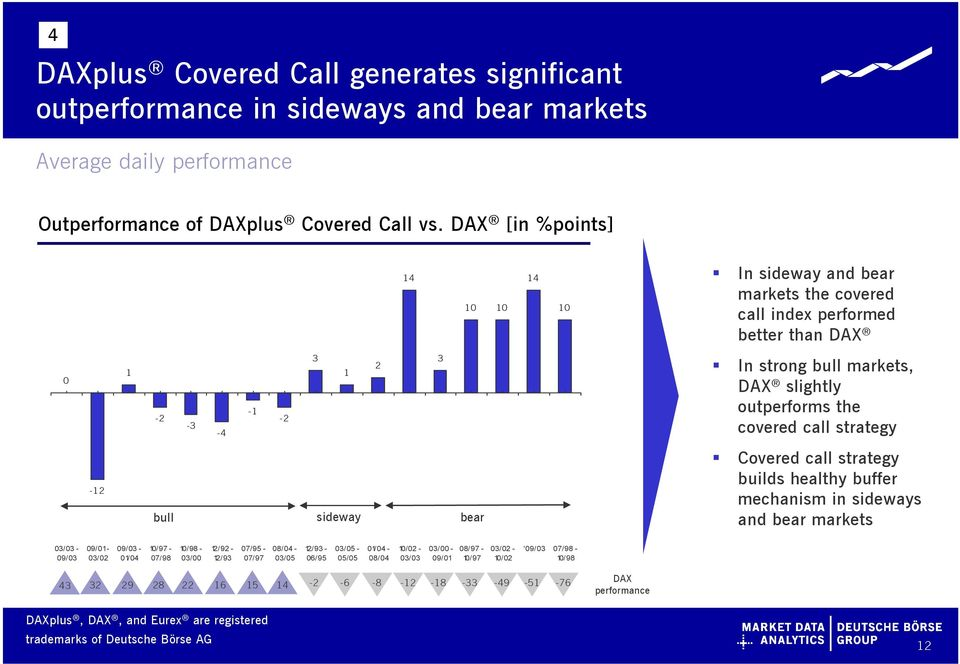 covered call strategy -12 bull sideway bear Covered call strategy builds healthy buffer mechanism in sideways and bear markets 03/03-09/03 09/01-03/02 09/03-01/04 10/97-07/98 10/98-03/00