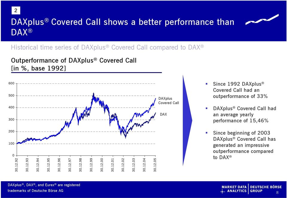 DAXplus Covered Call had an average yearly performance of 15,46% 200 100 0 30.12.92 30.12.93 30.12.94 30.12.95 30.12.96 30.12.97 30.12.98 30.12.99 30.