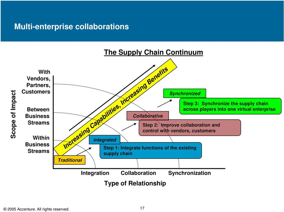 collaboration and control with vendors, customers Step 1: Integrate functions of the existing supply chain Step 3: Synchronize the supply