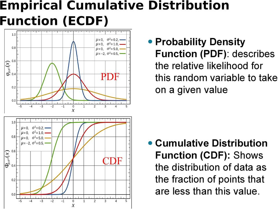 to take on a given value Cumulative Distribution CDF Function (CDF): Shows