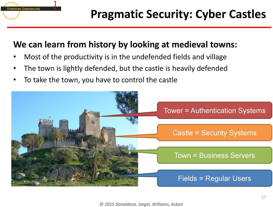 defended, but the castle is heavily defended To take the town, you have to control the castle